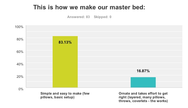 master-bed-made